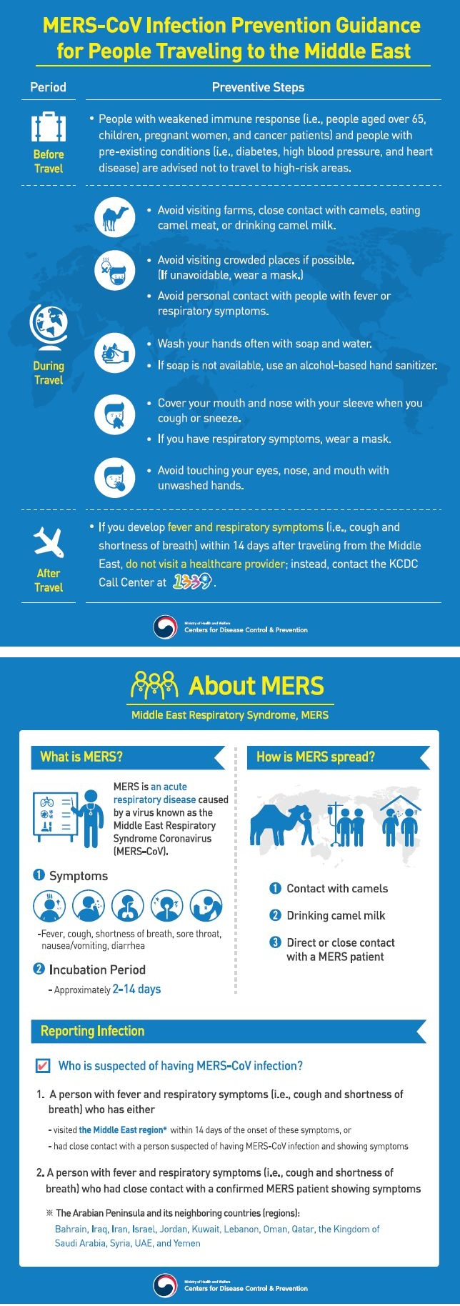 MERS-CoV Infection Prevention Guidance