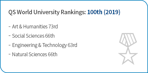 QS World University Rankings: 108th (2018) Art & Humanities 73rd Social Sciences 66th Engineering & Technology 63rd Natural Sciences 66th